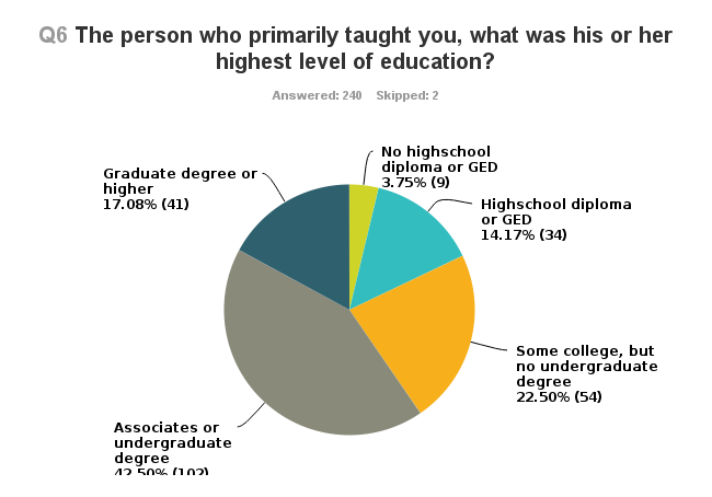 2013 Homeschoolers Anonymous Basic Survey.