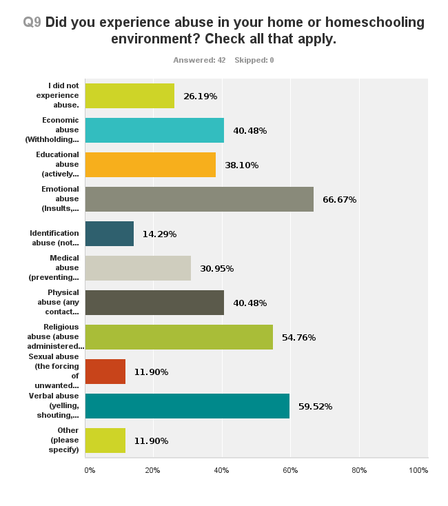 Filtered by lower class. 2013 Homeschoolers Anonymous Basic Survey.